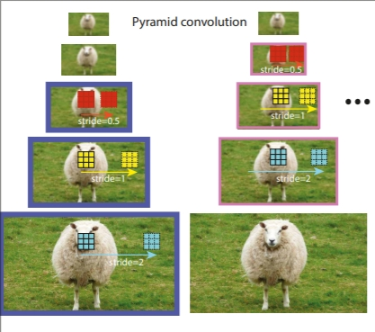 Scale-equalizing pyramid convolution for object detection